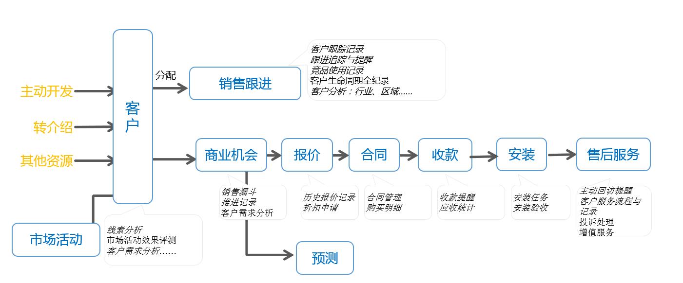 什么是crm客户关系管理系统?(一)