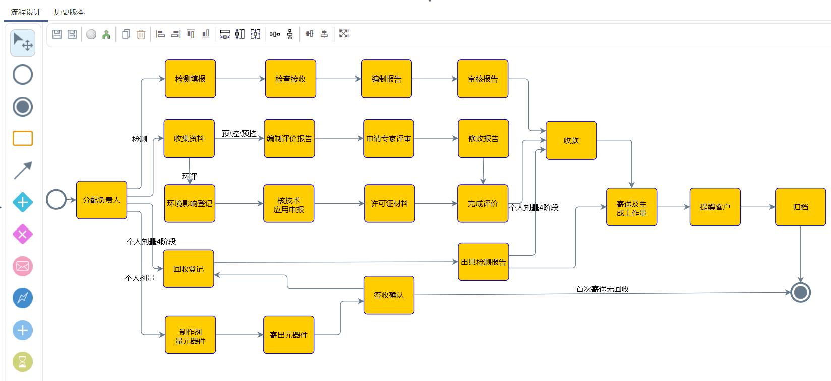 <b>检测服务行业系统需要具备这些功能!</b>