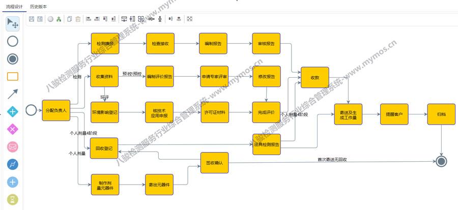 检测服务流程管理系统