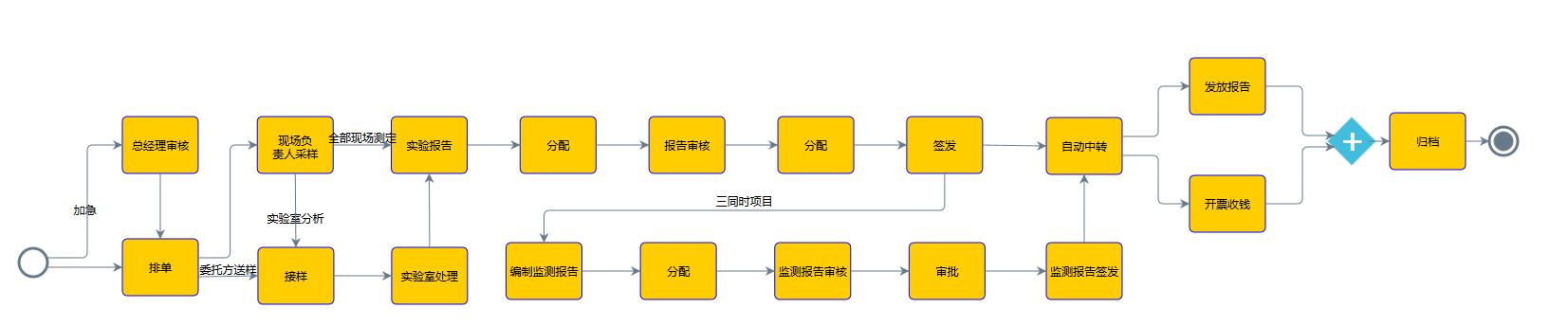 检测业务管理软件