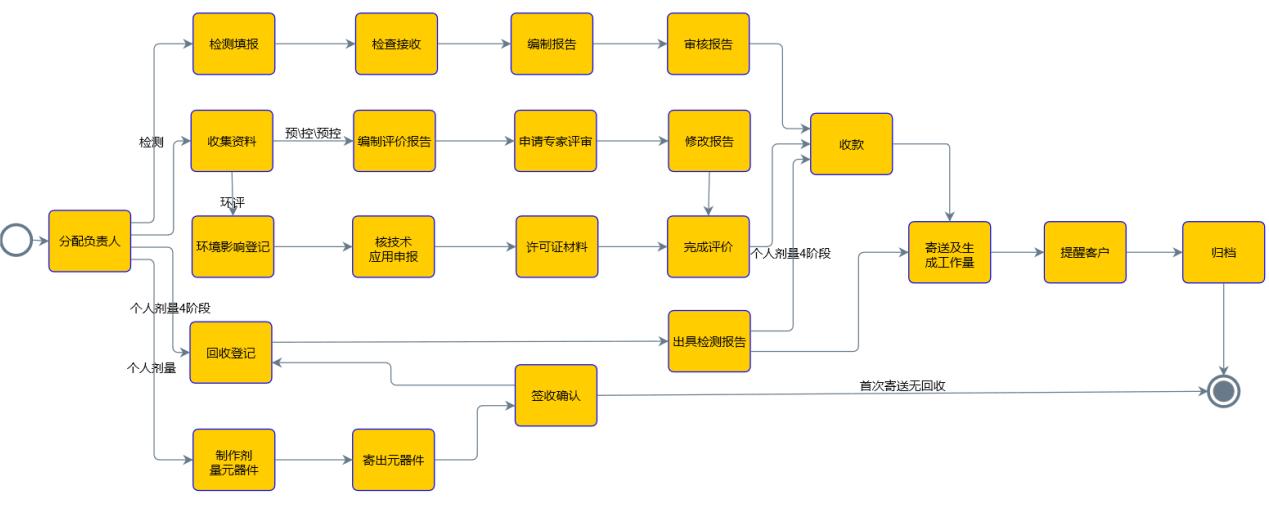 检测业务管理系统