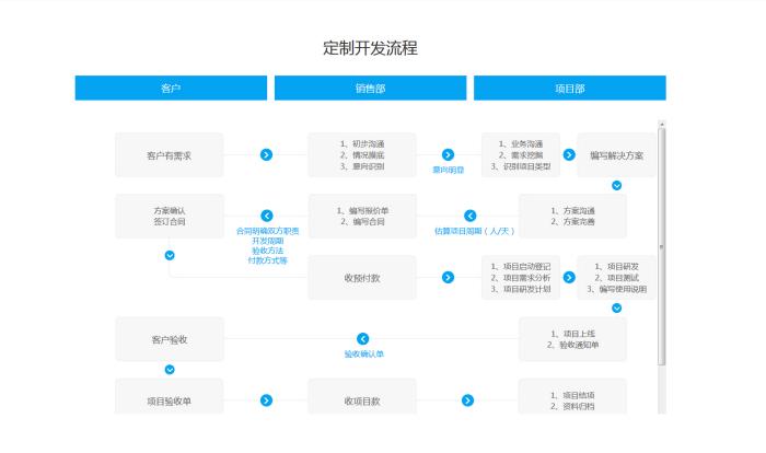 <b>杭州企业CRM定制开发如何选择?</b>