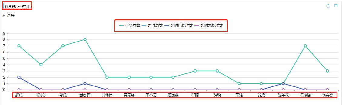 <b>CRM数据看板之销售月拜访</b>