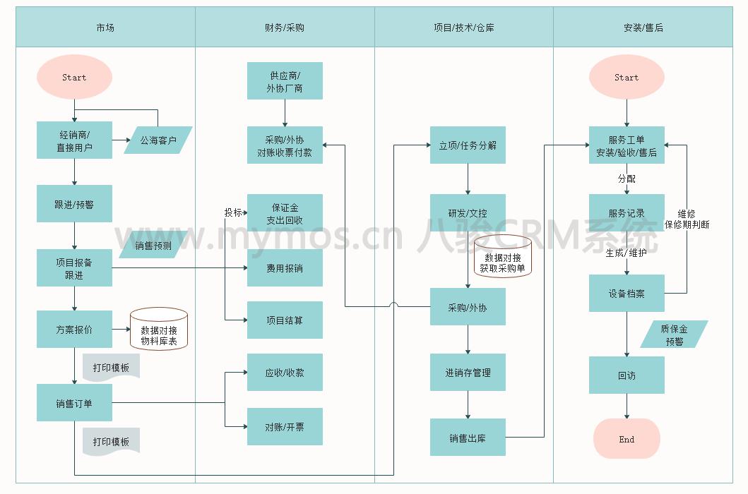 干货|crm系统业务流程图(项目式)
