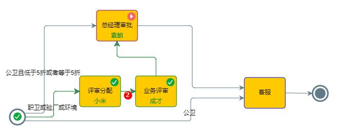 <b>合同评审管理流程(示例图)</b>